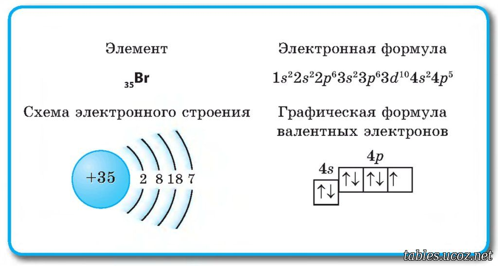 Электронная и структурная формулы молекулы воды 3b4+ 3b4- 3b4+ ковалентная полярная