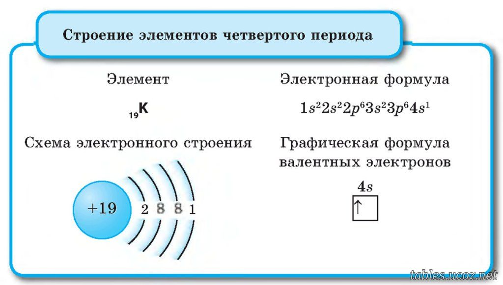 Составьте электронные и электронно-графические формулы атомов 1.