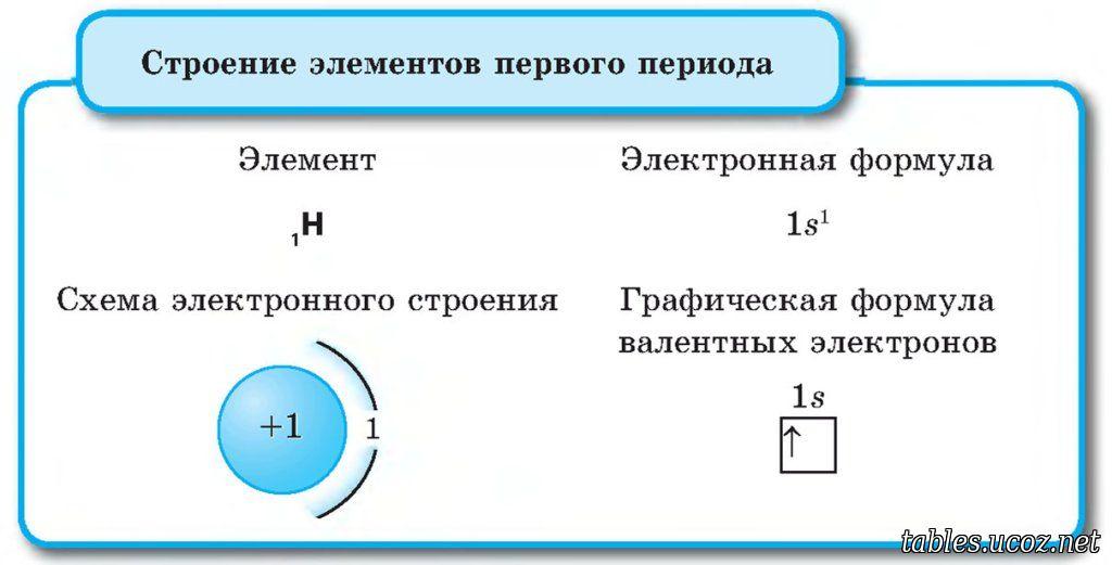 составьте схему электронного строения электронные формулы и