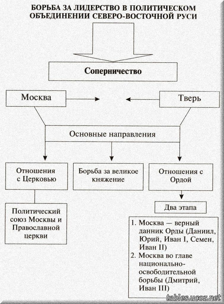 Приказ Министра обороны РФ от N 400