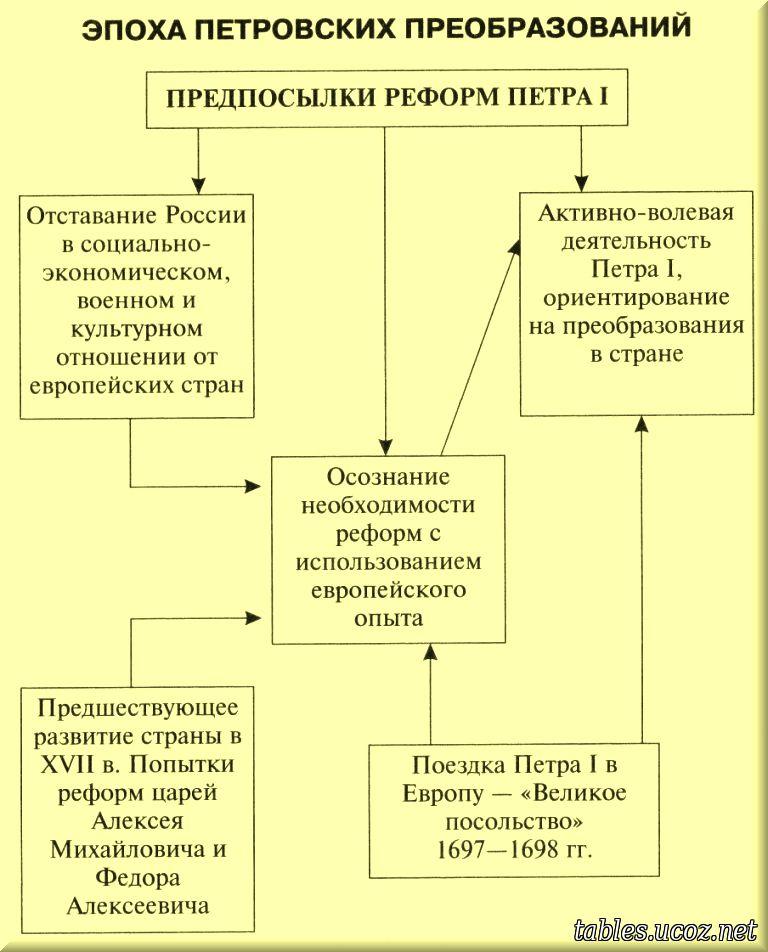 Схема по истории реформы