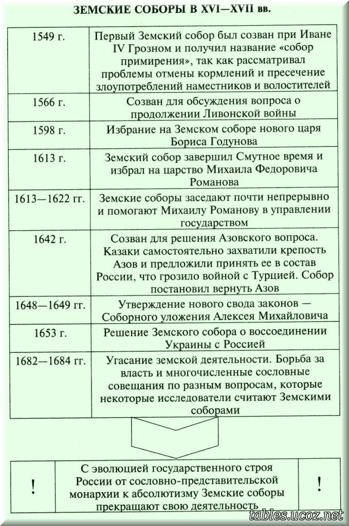 таблица управление россией в xvii в